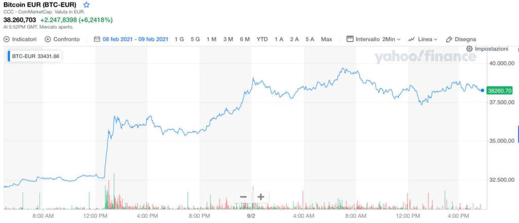 Tesla ha comprato Bitcoin per 1,5 miliardi di $ Borsa
