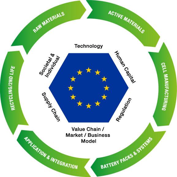 Tesla accede ai finanziamenti europei battery value chain