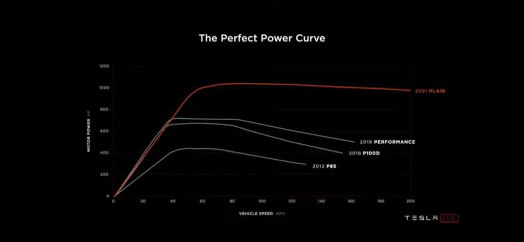 nuova model s curva di coppia