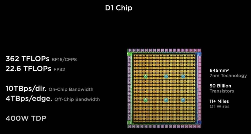 Le sorprendenti novità del Tesla AI Day D1 Chip